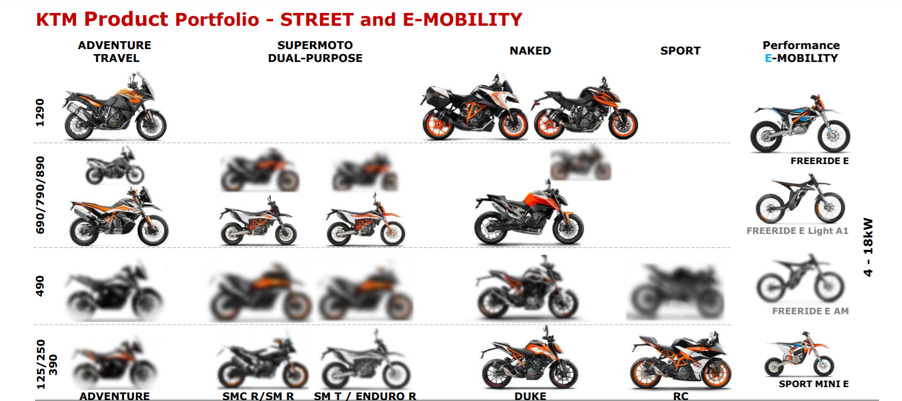 KTM 490 models come earlier than planned