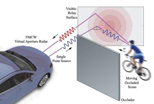 New radar system detects motorbikes and bicycles around the corner